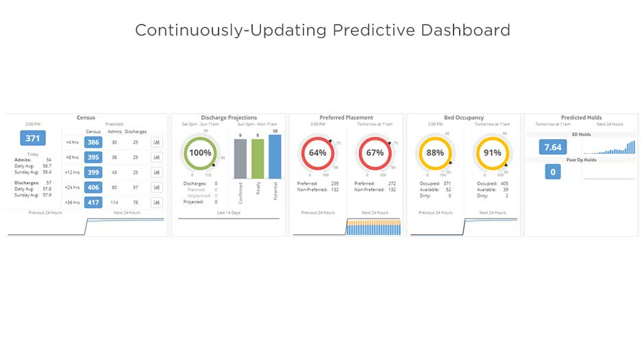 Continuously-Updating Predictive Dashboard
