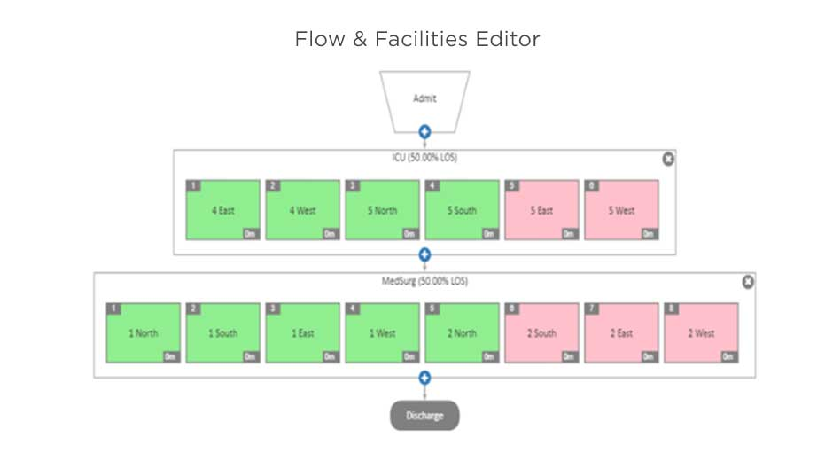 Flow and Facilities Editor