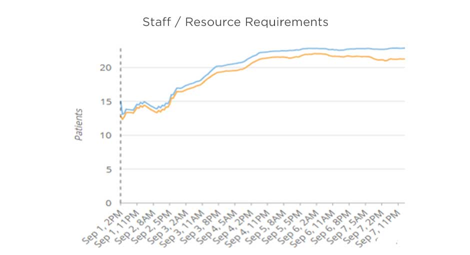 Staff - Resource Requirements